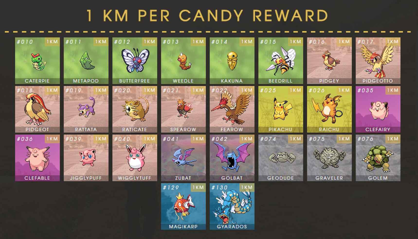 Pokemon Go Buddy System, Candy & Pokemon Buddy Chart ...